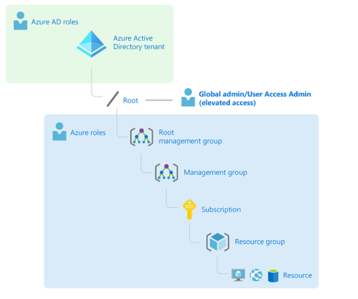 Azure AD relationship with Azure Resources